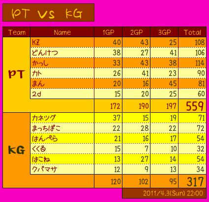pt vs kg