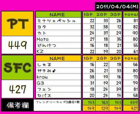 FC PT vs SFC