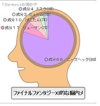 脳内メーカーdarmus