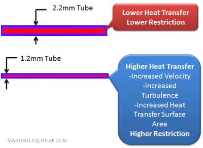 HWlabs480GTXTubeCompared.png