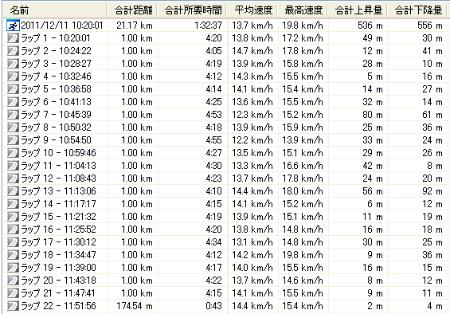 小川和紙マラソン 記録