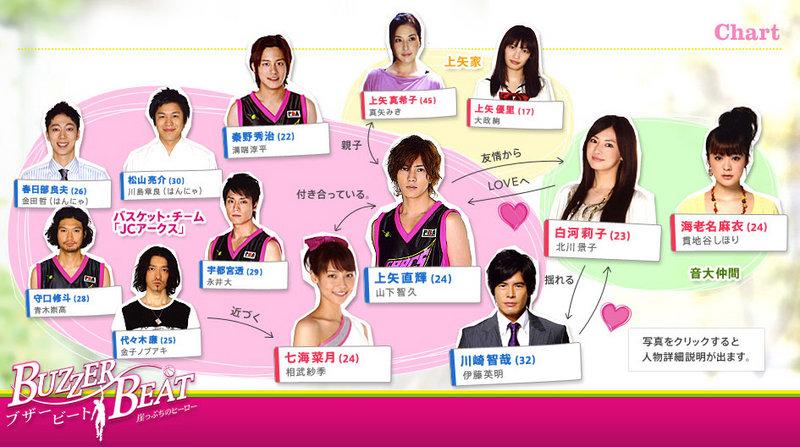 http://blog-imgs-31.fc2.com/n/i/o/niosan/800px-Buzzer-Beat-chart.jpg