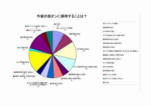 信投票グラフ