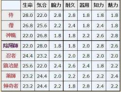職業別 基本成長率表