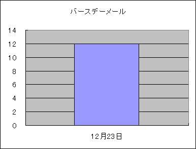 12通も来たよぅ><