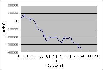 2008年パチンコ収支