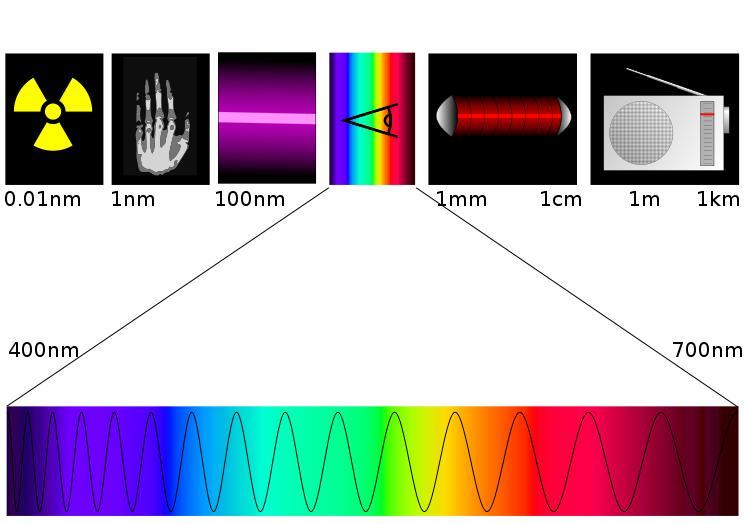 電磁波波長