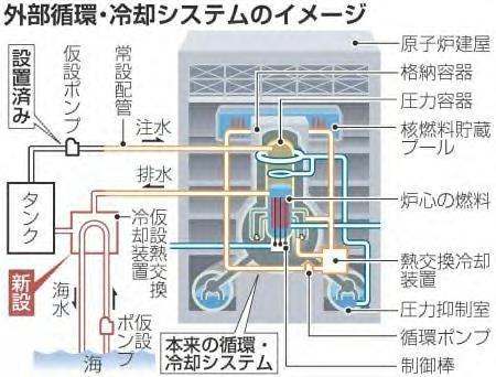 外部循環・冷却システム