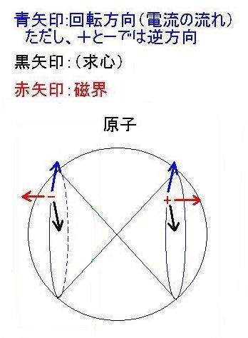 原子内竜巻イメージ3