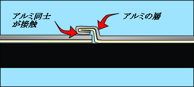 アルミシールドの糊の層2