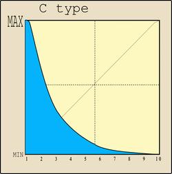 Cカーブのグラフ