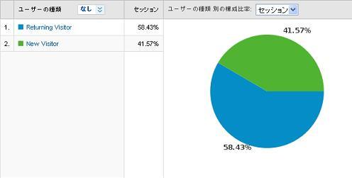 新規ユーザーとリピーター2010/02/15