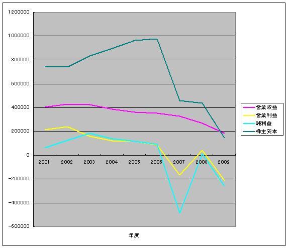 武富士:業績2001~2009
