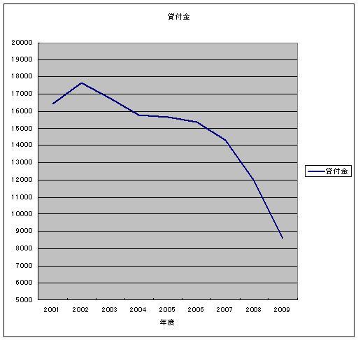 武富士:貸付金推移