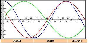 2007年7月5日のバイオリズム曲線。