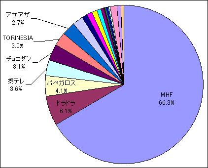 2011年2月アクセス集計