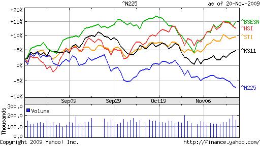 091121株価比較②