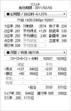 tenhou_prof_20110225.png