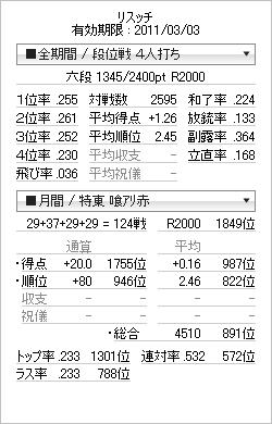 tenhou_prof_20110227.png