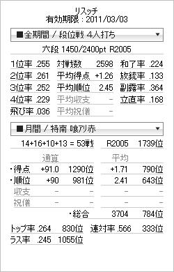 tenhou_prof_20110228.png