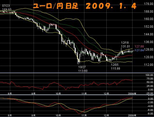 ユーロ円日足1.4