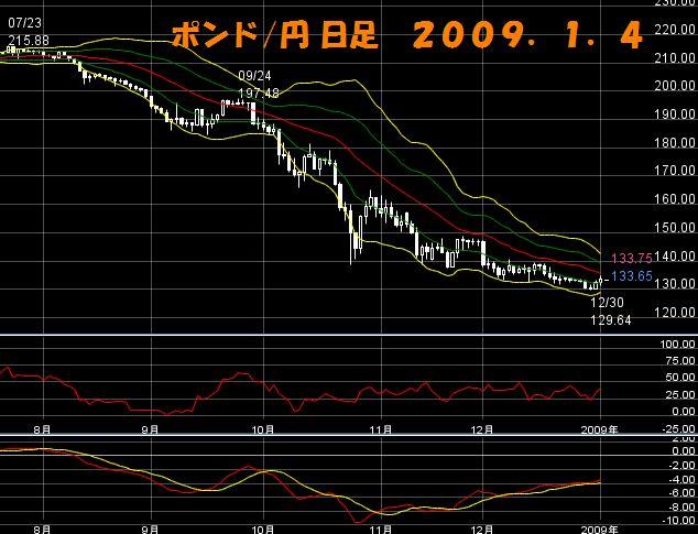 ポンド円日足1.4