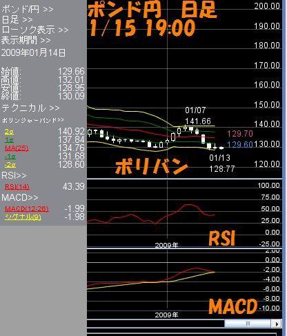 ポンド円日足1.15