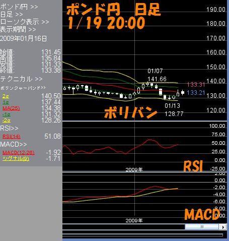ポンド円日足1.19