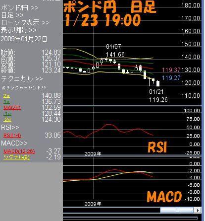 ポンド円日足1.23