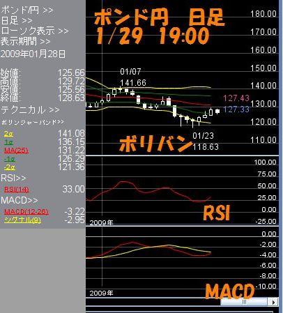 ポンド円日足1.29