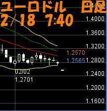 ユロ米ドル2.18