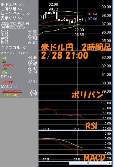 米ドル2時間2.28