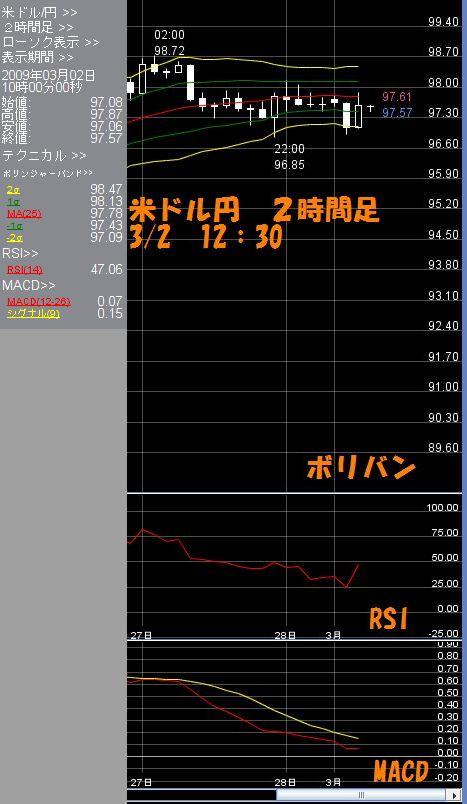 米ドル2時間足3.02