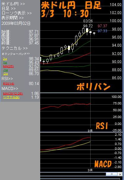 米ドル日足3.03