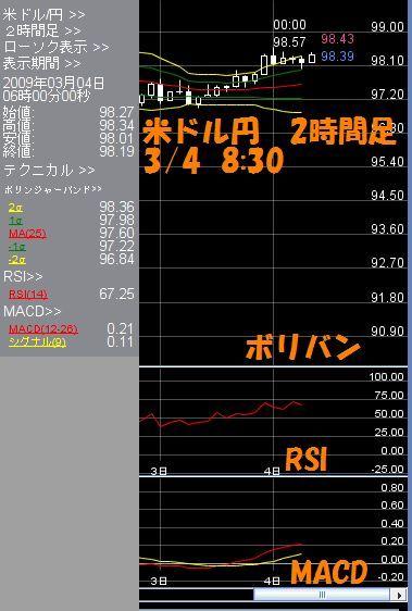 米ドル2時間3.4