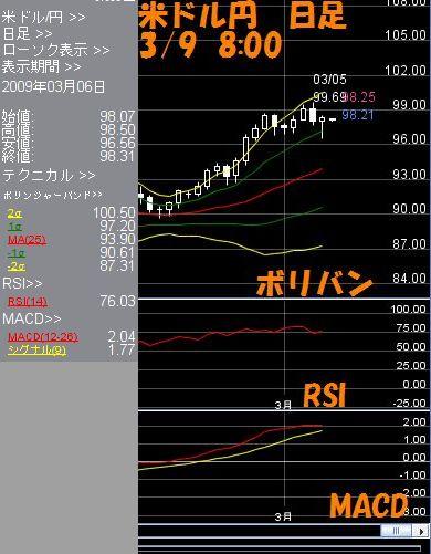 米ドル日足3.9