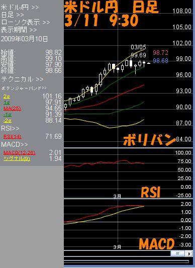 米ドル日足3.11