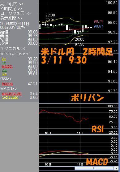米ドル2時間3.11