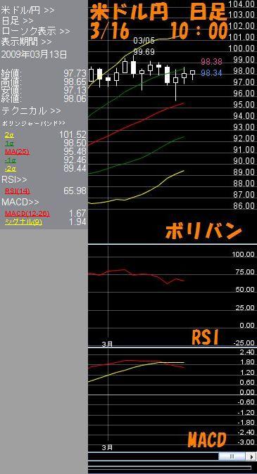 米ドル日足3.16