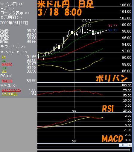 米ドル日足3.18