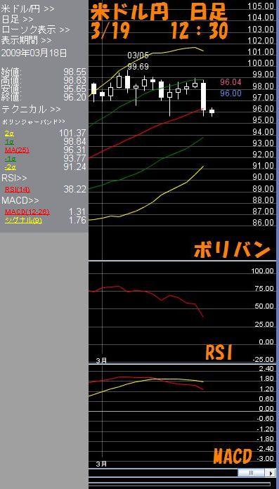米ドル日足3.19