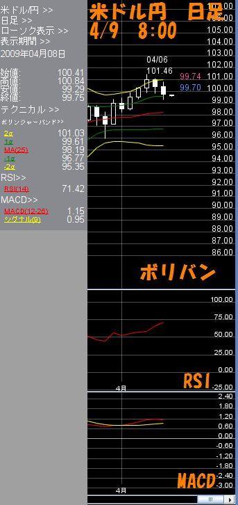 米ドル日足4.9