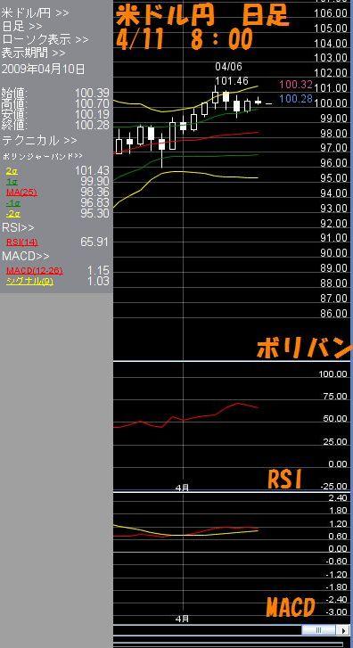 米ドル日足4.11