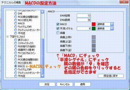 MACD2