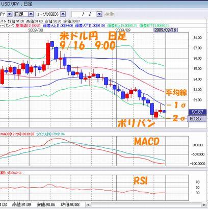 米ドル円日足9.16