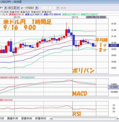 米ドル円1時間足9.16