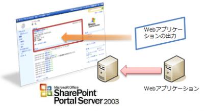 ページビューアWebパーツによる連携