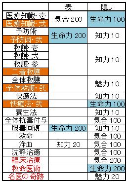 医術技能覚醒_ソート
