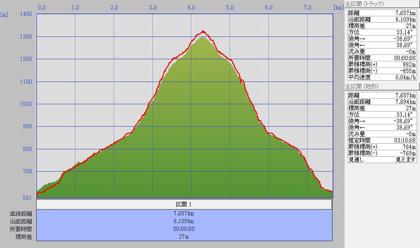 1001取立山標高グラフ