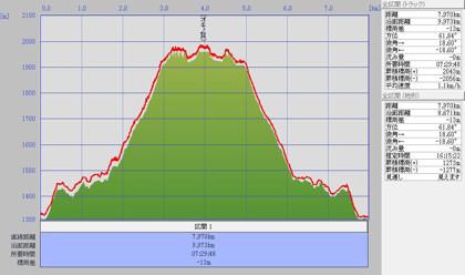 1003谷川岳標高グラフ